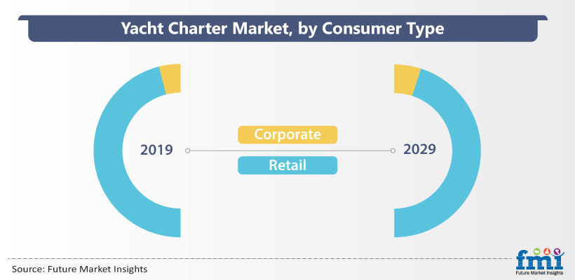 Yacht Charter Market, by Consumer Type