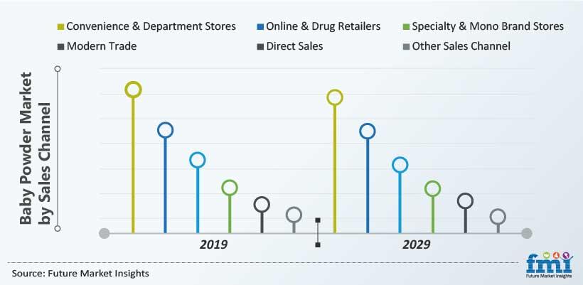Baby Powder Market by Sales Channel