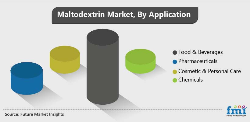Maltodextrin Market, By Application