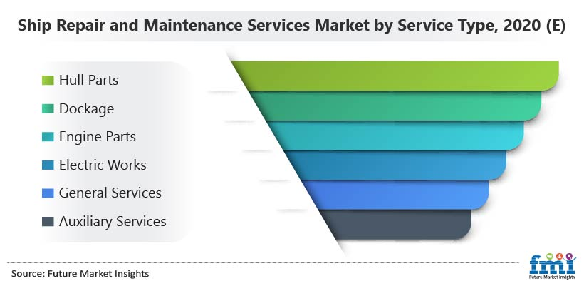 Ship Repair and Maintenance Services Market by Service Type 2020 (E)