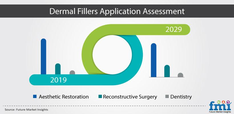 Dermal Fillers Application Assessment
