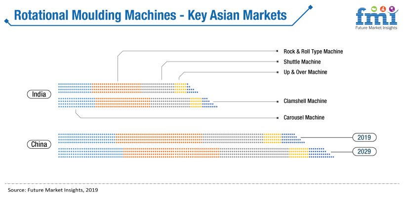 Rotational Molding Machine Market