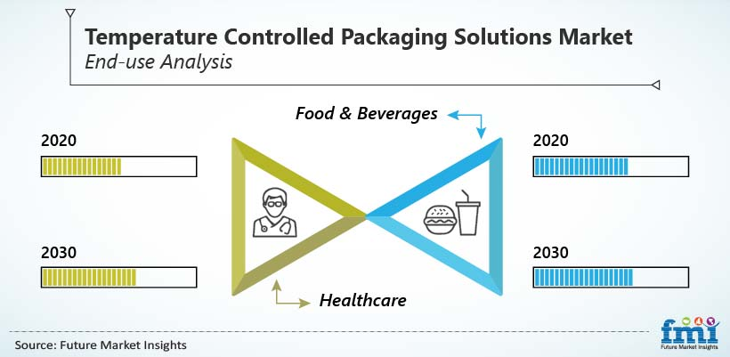 Temperature Controlled Packaging Solutions Market End-use Analysis