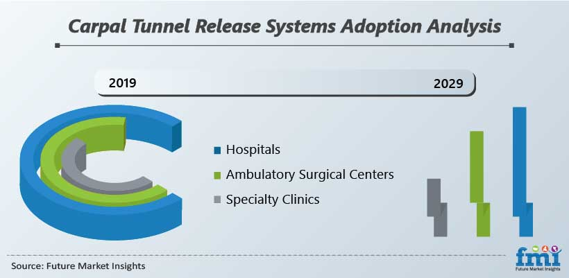 Carpal Tunnel Release Systems Adoption Analysis