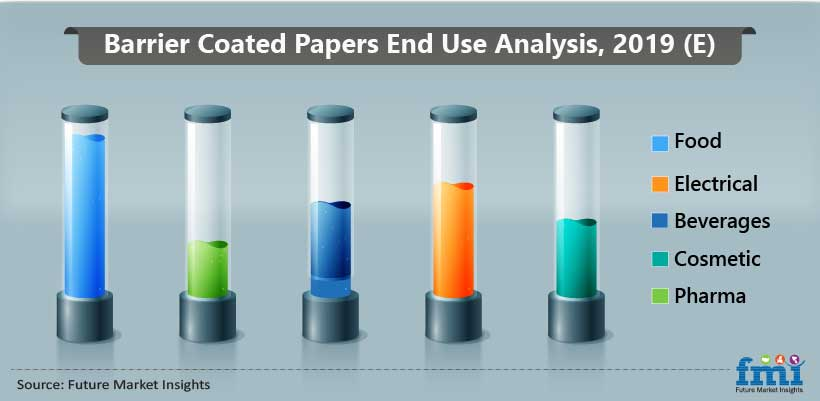 Barrier Coated Papers End Use Analysis, 2019 (E)