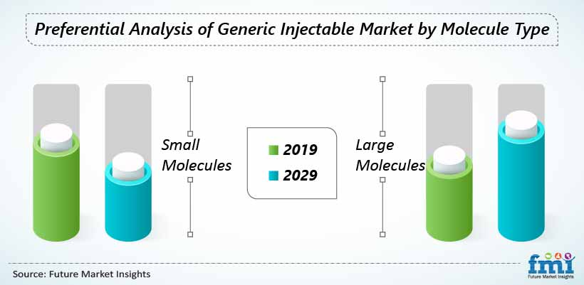 Preferential Analysis of Generic Injectable Market by Molecule Type
