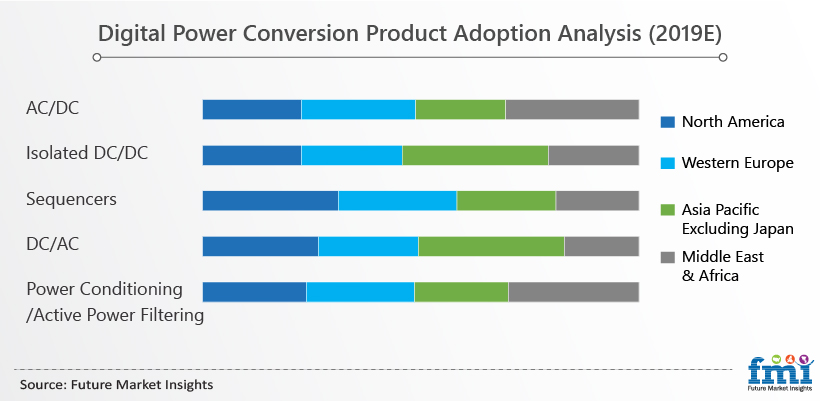Digital Power Conversion Product Adoption Analysis (2019E)