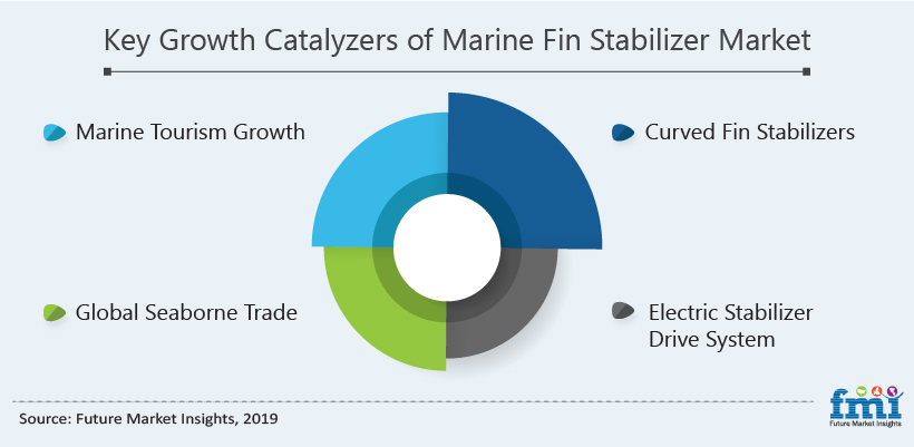 Key Growth Catalyzers of Marine Fin Stabilizers Market