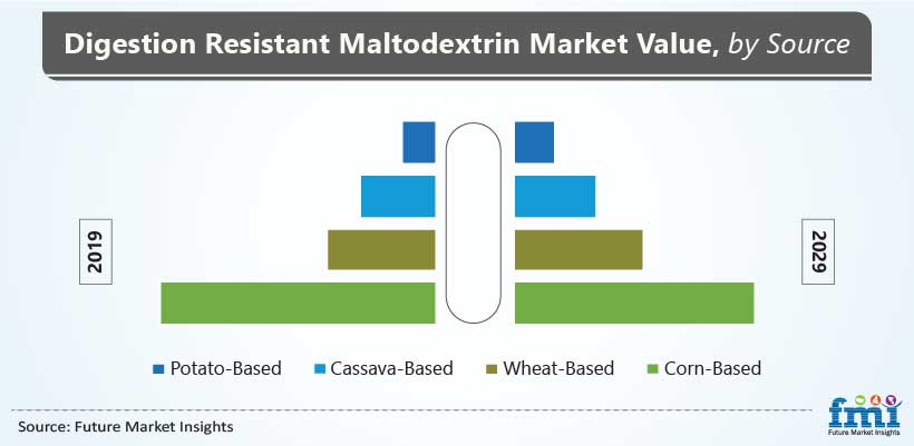 Digestion Resistant Maltodextrin Market Value, by Source
