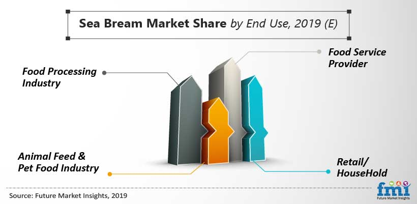 Sea Bream Market Share by End Use, 2019 (E)