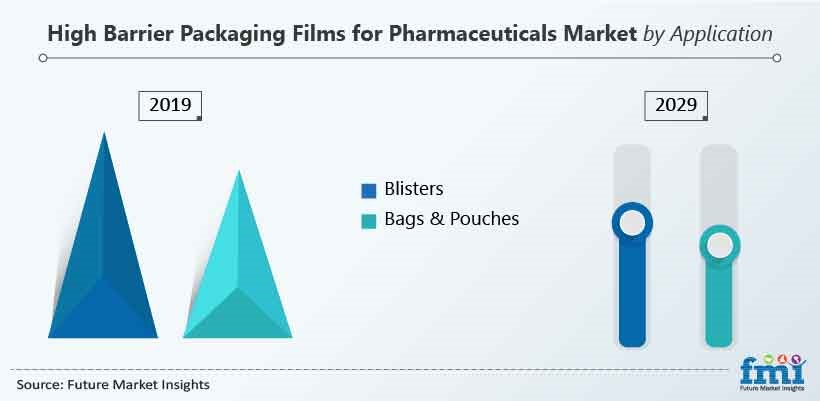 High Barrier Packaging Films For Pharmaceuticals Market by Application