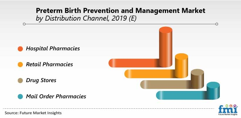 PrePreterm Birth Prevention And Management Market by Distribution Channel, 2019 (E)