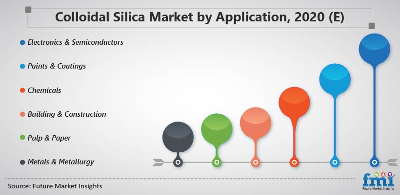 Colloidal Silica Market by Application, 2020 (E)