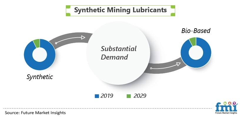 Synthetic Mining Lubricants