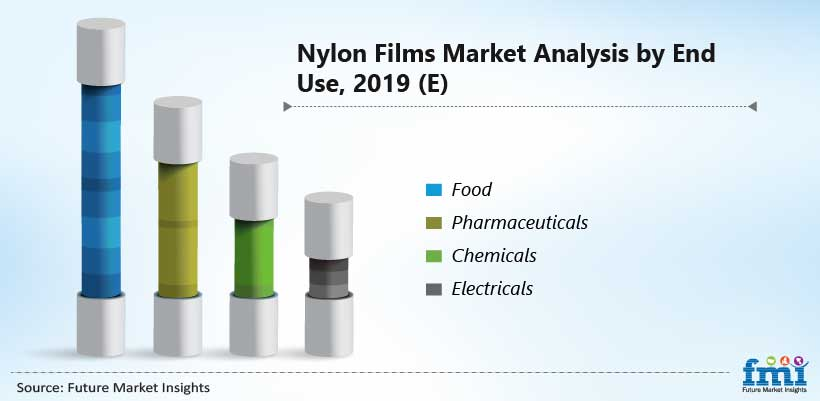 Nylon Films Market Analysis by End Use, 2019 (E)