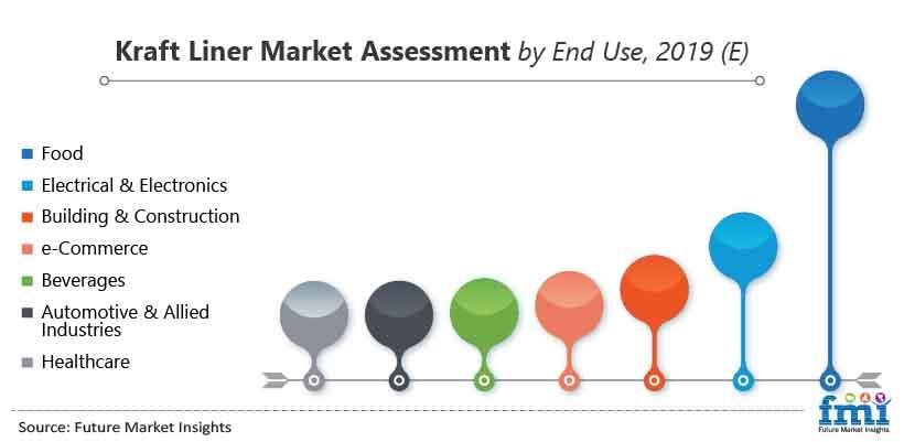 Kraft Liner Market Assessment by End Use, 2019 (E)