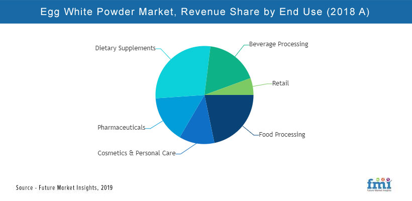 Egg White Protein Powder Market