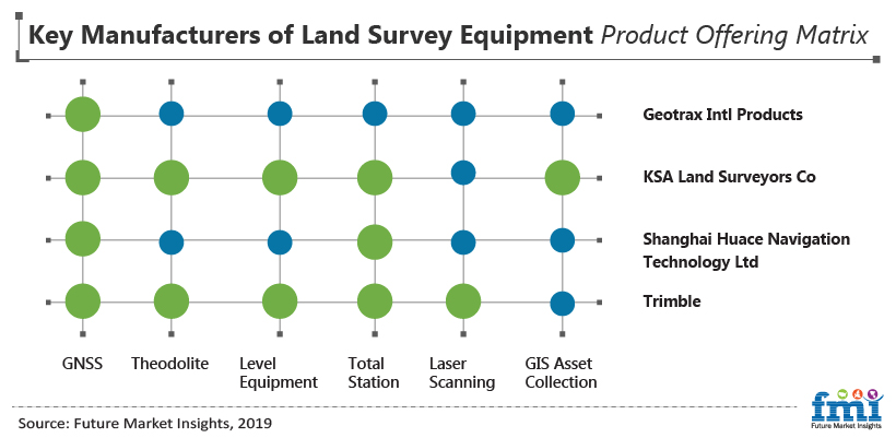 Key Manufactures of Land Survey Equipment Product Offering Matrix