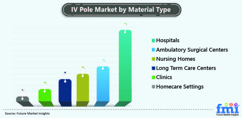 Iv Poles Market by Material Type