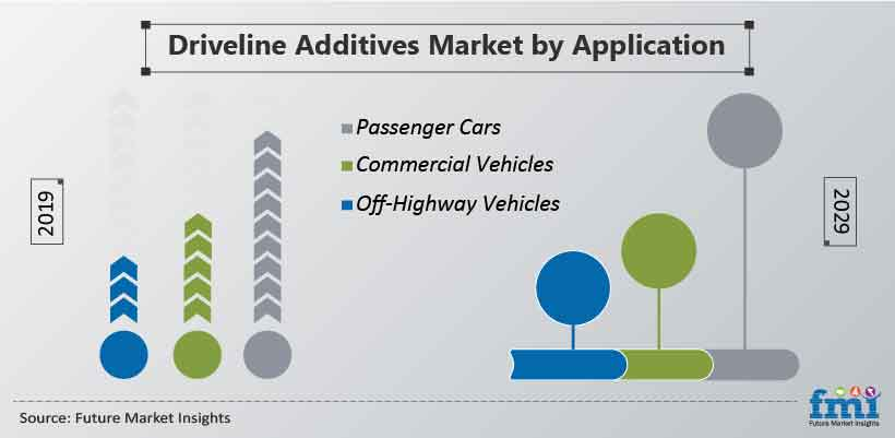 Driveline Additives Market by Application