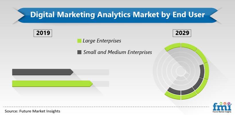 Digital Marketing Analytics Market by End User