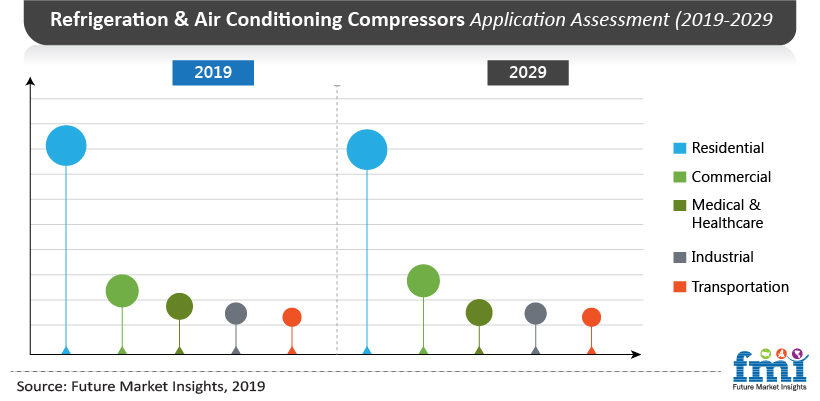 Refrigeration and Air Conditioning Compressors Application Assessment (2019-20129)