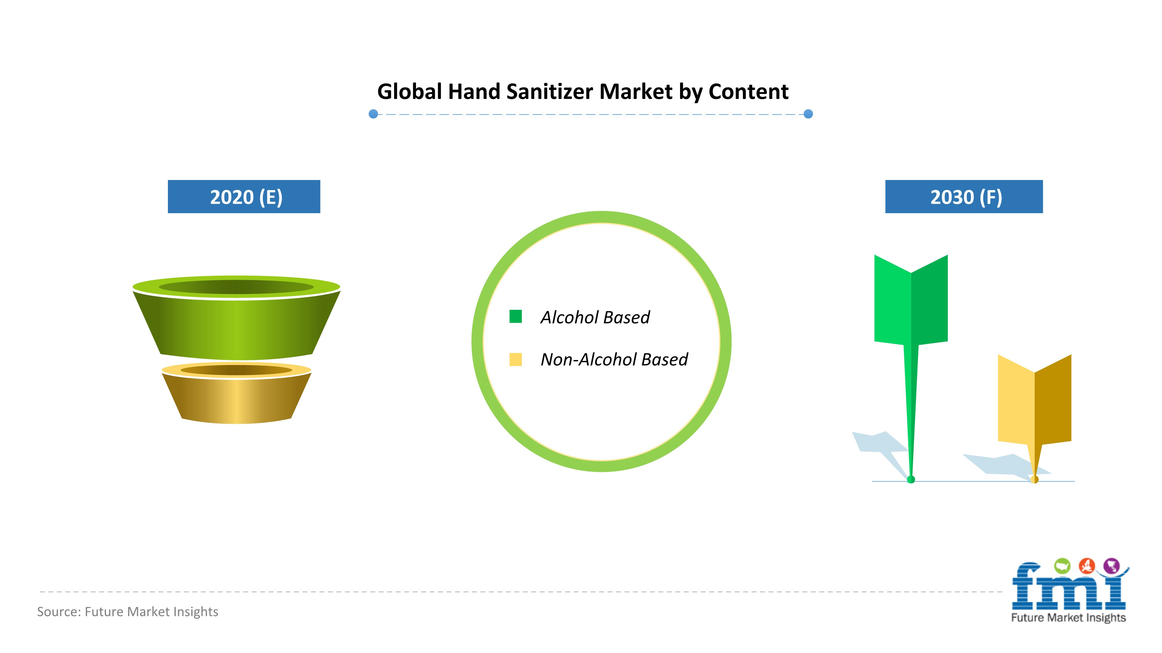 Global Hand Sanitizer Market by Content