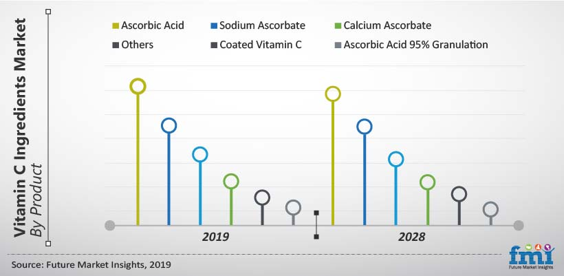 Vitamin C Ingredients Market By Product
