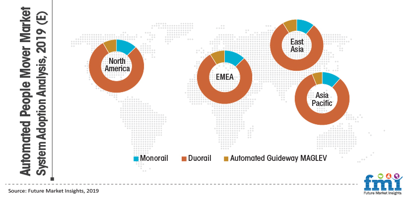 Automated People Mover Market System Adoption Analysis, 2019 (E)