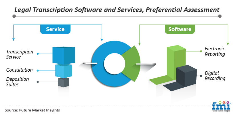 Legal Transcription Software and Services, Preferential Assessment
