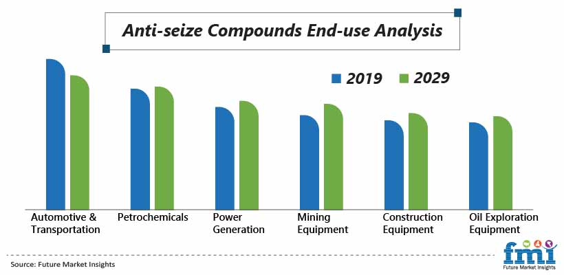 Anti Seize Compounds End-use Analysis