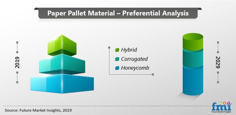 Paper Pallet Material preferential Analysis