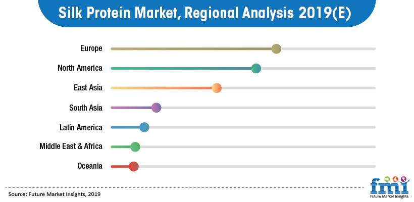 Silk Protein  Market, Regional Analysis 2019(E)