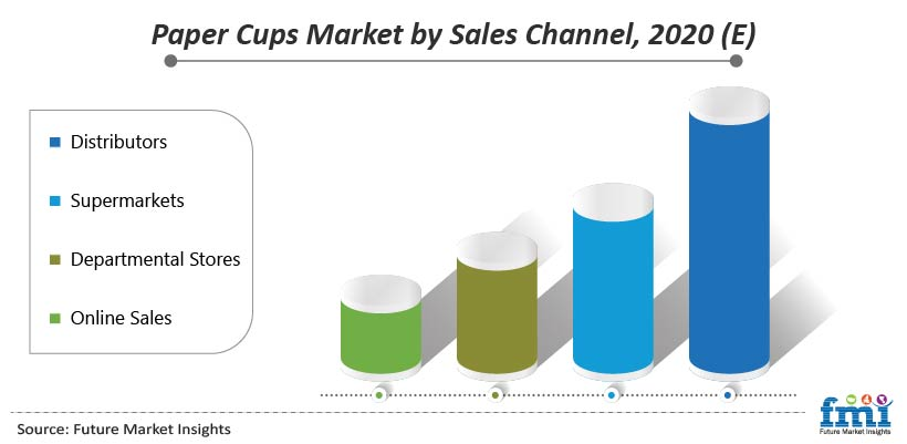 Paper Cups Market by Sales Channel, 2020 (E)