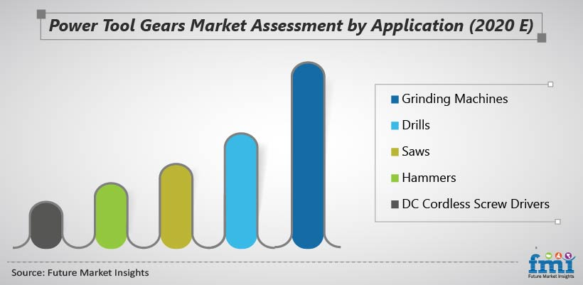 Power Tool Gears Market Assessment by Application (2020 E)
