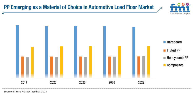 Automotive Load Floor Market Competition Analysis