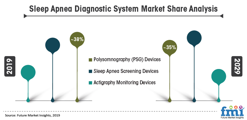 Sleep Apnea Diagnostic System Market Share Analysis