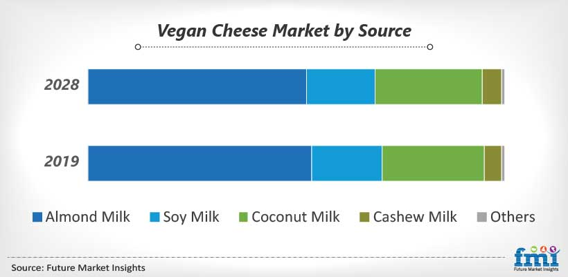 Vegan Cheese Market by Source