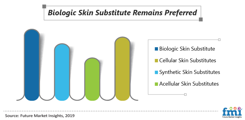 Biological Skin Substitution Remains Preferred