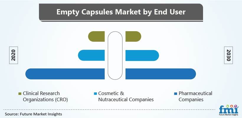 Empty Capsules Market by End User