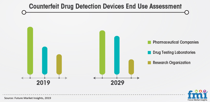 Counterfeit Drug Detection Device End Use Assessment