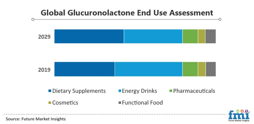 Global Glucuronolactone End Use Assessment