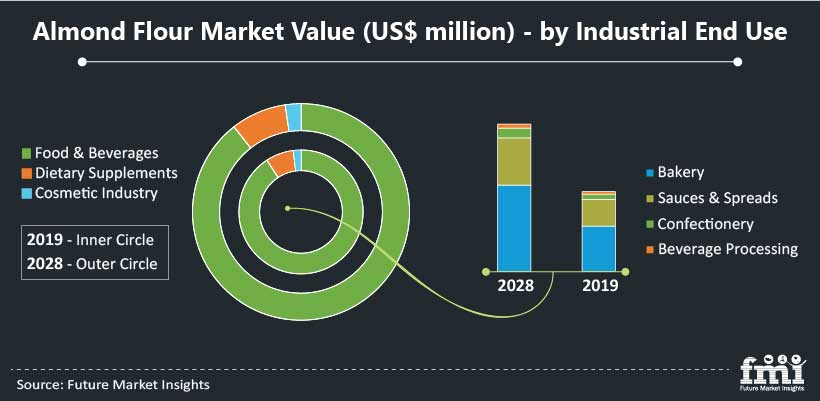 Almond Flour Market Value (US$ million) - by Industrial End Use
