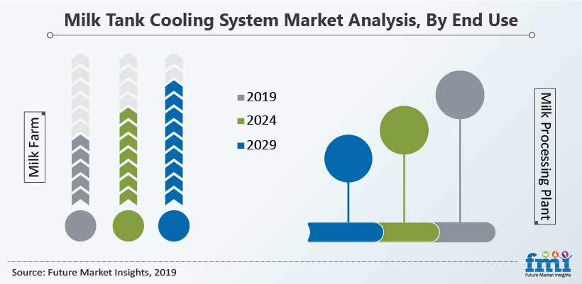 Milk Tank Cooling System Market Analysis, By End Use