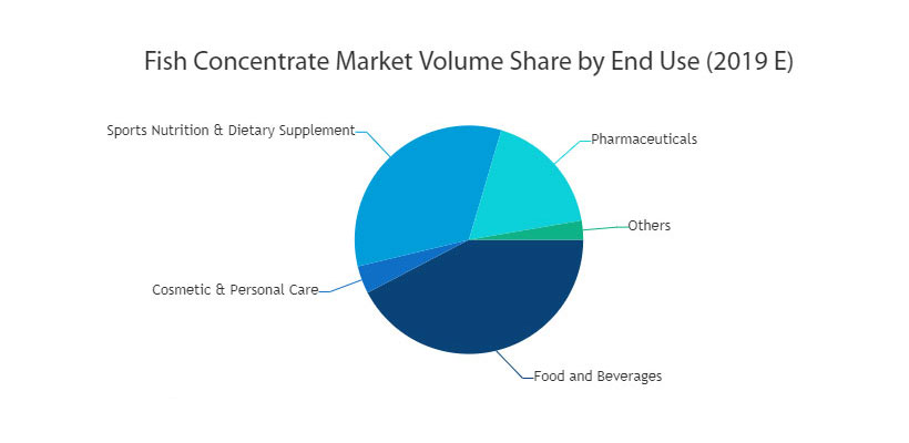 Fish Protein Concentrate Market Analysis