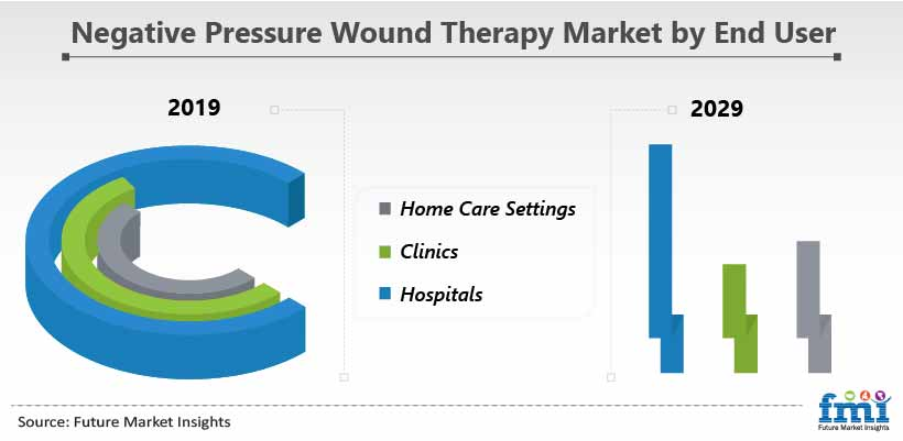 Negative Pressure Wound Therapy Market by End User