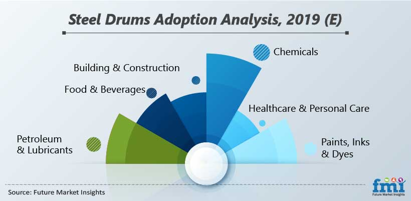 Steel Drums Adoption Analysis, 2019 (E)