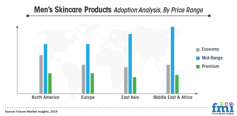 Mens Skincare Products Adoption Analysis, By Price Range