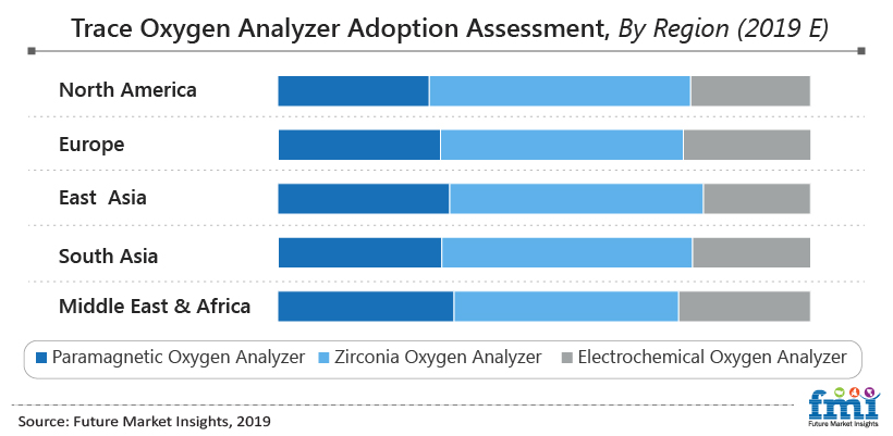 Trace Oxygen Analyzer Adoption Assessment, By Region (2019E)