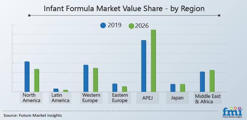 Infant Formula Market Value Share - by Region